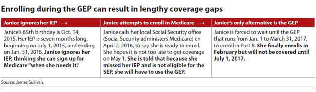 Enrolling during the GEP can result in lengthy coverage gaps