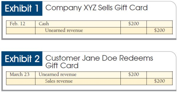 Accounting Gift Cards