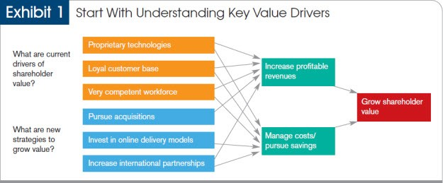 Exhibit 1: Start with understanding key value drivers