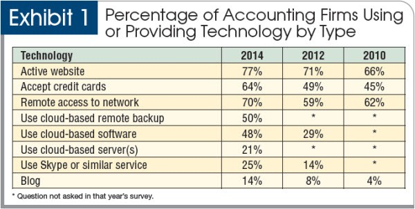 Percentage of accounting firms using or providing technology by type
