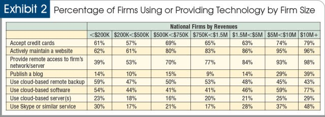 Percentage of firms using or providing technology by firm size