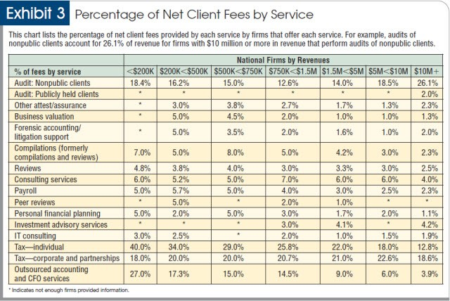 Percentage of net client fees by service