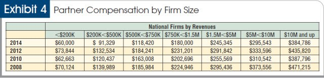 Partner compensation by firm size