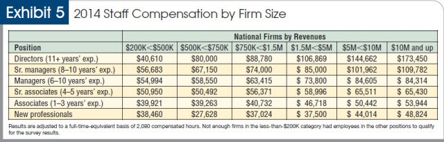 2014 staff compensation by firm size