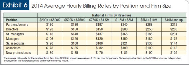 2014 average hourly billing rates by position and firm size