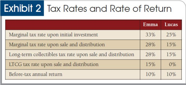 Tax rates and rate of return
