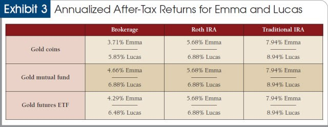 Annualized after-tax returns for Emma and Lucas