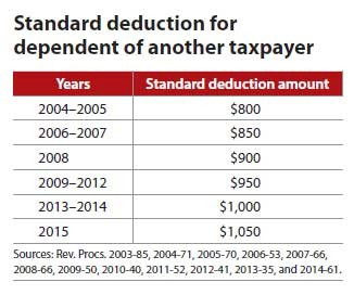 Standard deduction for dependent of another taxpayer