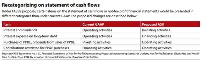 recategorizing-statement-cash-flows