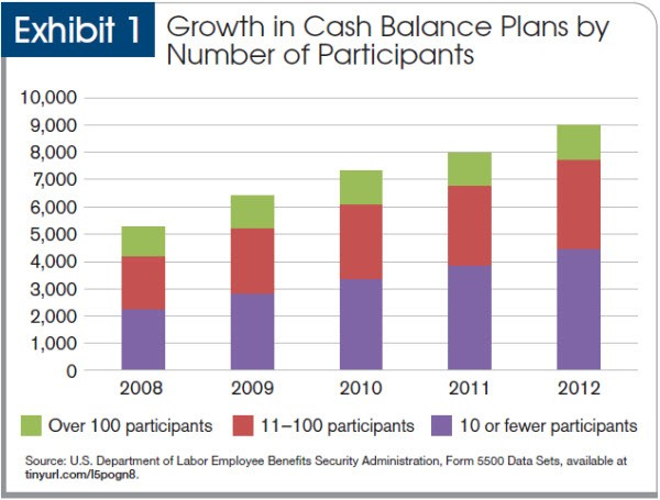 Growth in cash balance plans by number of participants