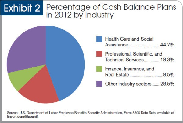 Percentage of cash balance plans in 2012 by industry