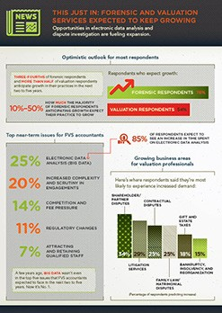 Infographic: Forensic and valuation services expected to keep growing