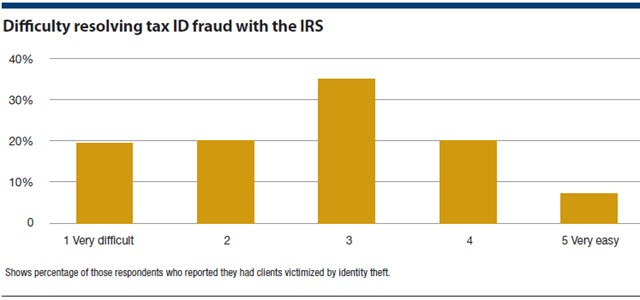 Difficulty resolving tax ID fraud with the IRS