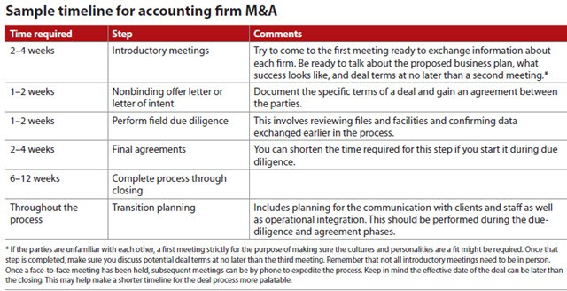 Sample timeline for accounting firm M&A