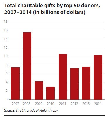 Total charitable gifts by top 50 donors