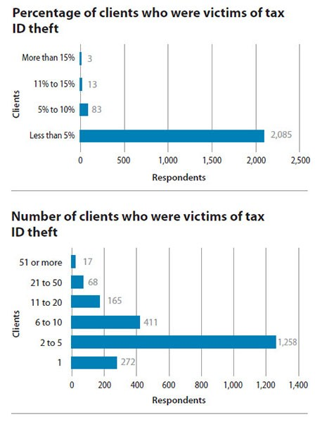 Victims of tax ID theft