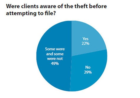 Were clients aware of the theft before attempting to file?