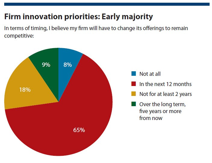 Firm innovation priorities: Early majority