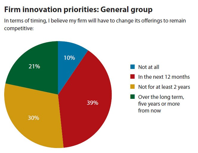 Firm innovation priorities: General group