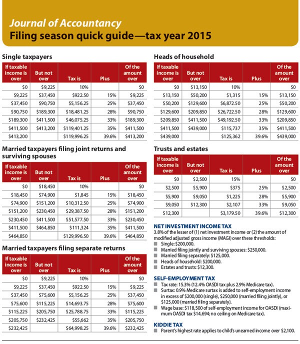 Filing season quick guide—tax year 2015