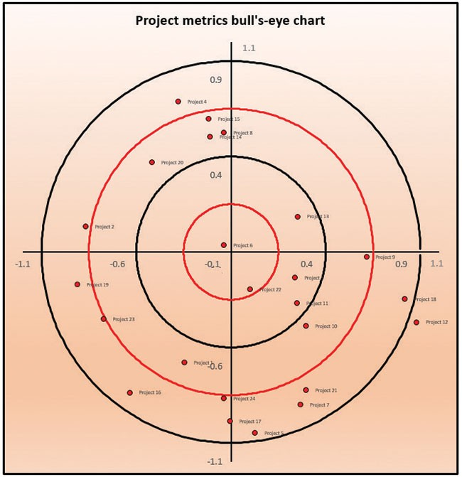 The Resulting Bulls Eye Chart Is Ideal For Visually Analyzing And Communicating Data Quadrant Breakdown Can Be Informative As Well