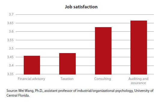 Job satisfaction - public accounting