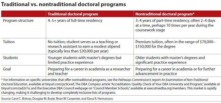 Traditional vs. nontraditional doctoral programs