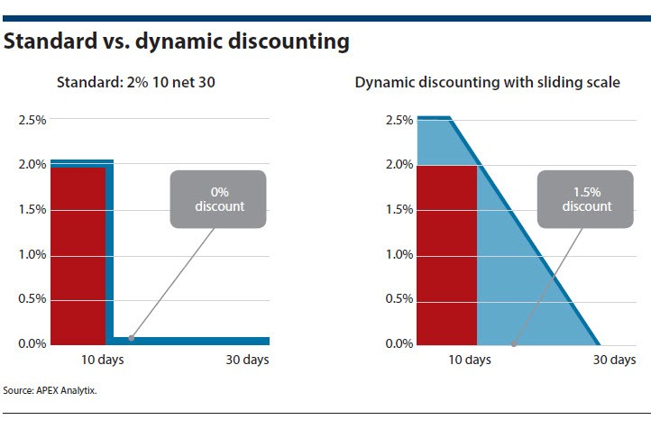 Standard vs. dynamic discounting