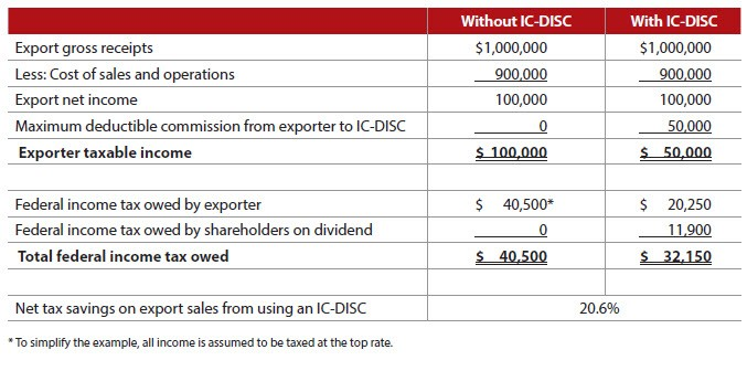 Federal income tax savings example for partnership/LLC exporters