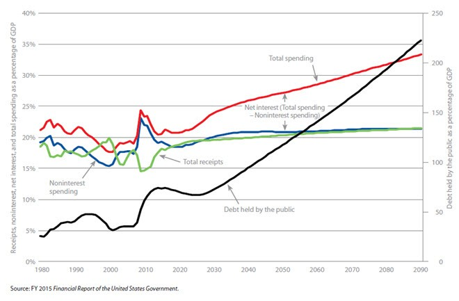 Historical and current policy projections for receipts, noninterest spending, net interest, total spending, and debt, 1980–2090