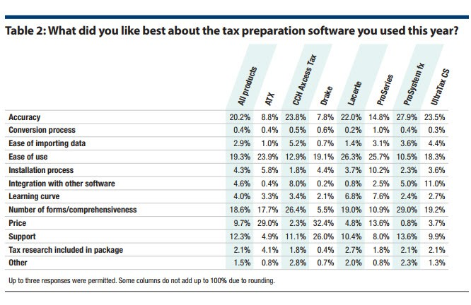 2017 tax software survey - Journal of Accountancy