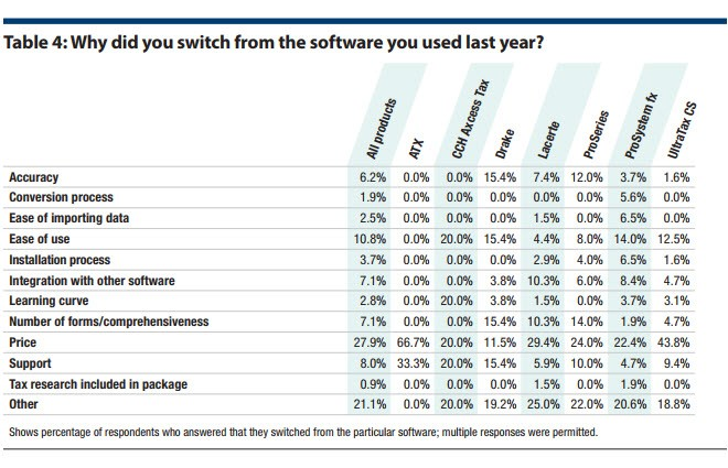 Table 4: Why did you switch from the software you used last year?