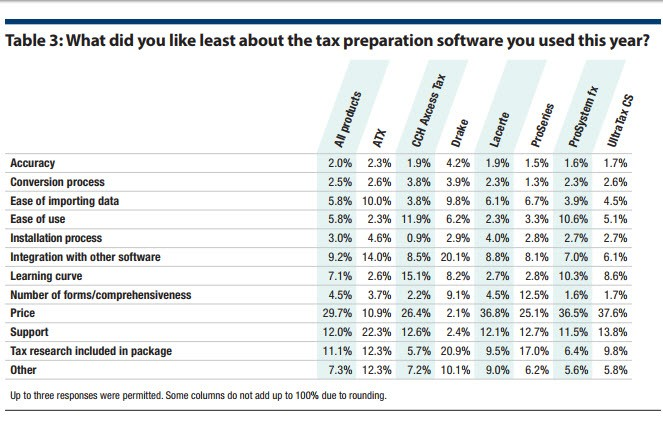 Table 3: What did you like least about the tax preparation software you used this year?