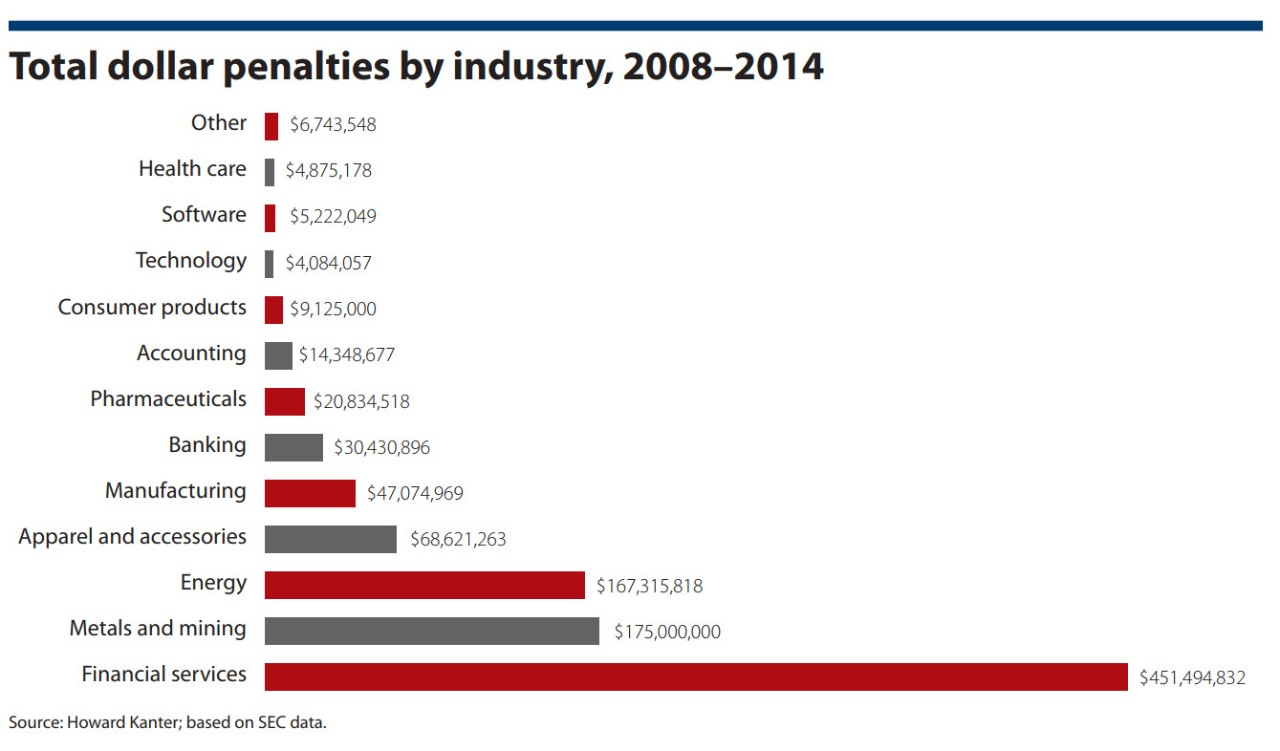 Total dollar penalties by industry