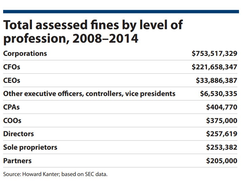 total-assessed-fines