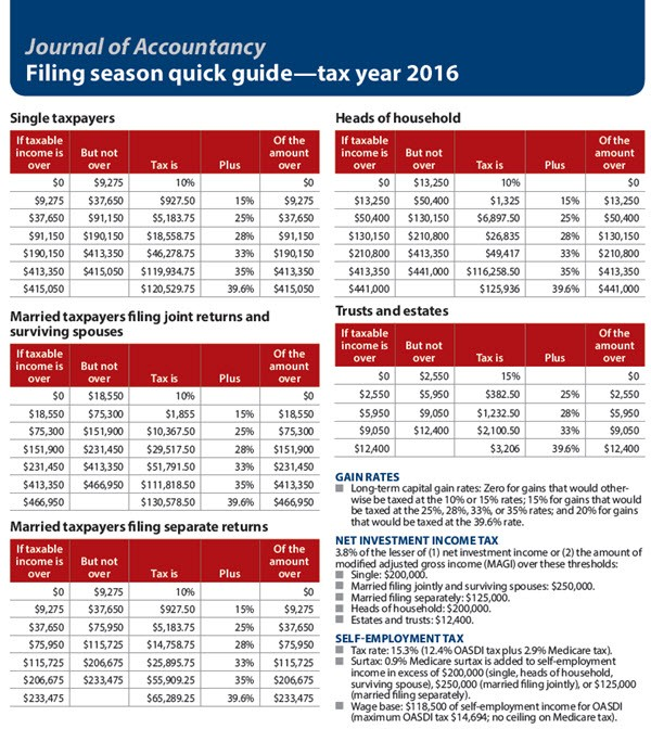 Filing season quick guide—tax year 2016