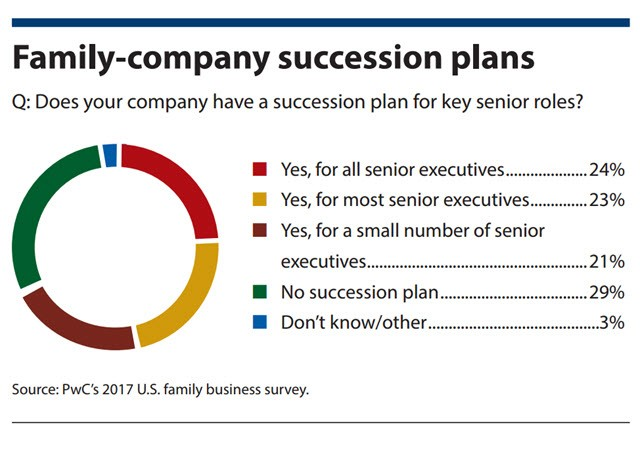 Family-company succession plans