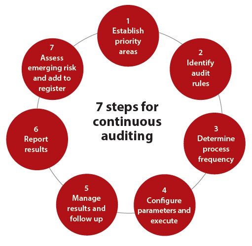 7 steps for continuous auditing