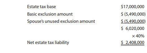 Net estate tax liability