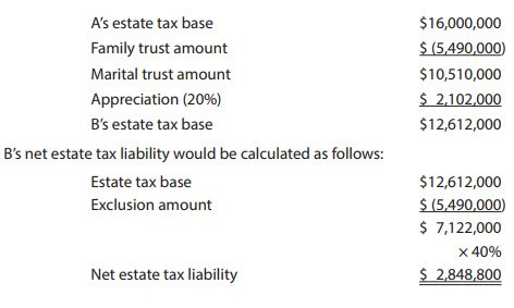 B's net estate tax liability with marital trust