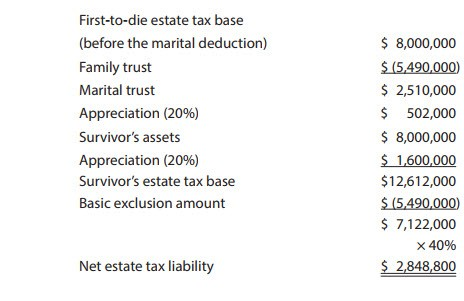 Net estate tax with family/marital trust planning