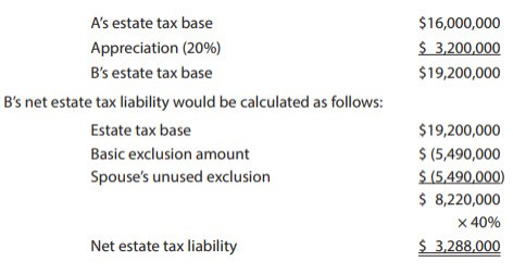 B's net estate tax liability with portability