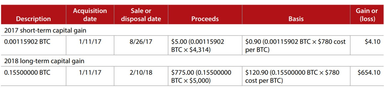 Bitcoin tax accounting
