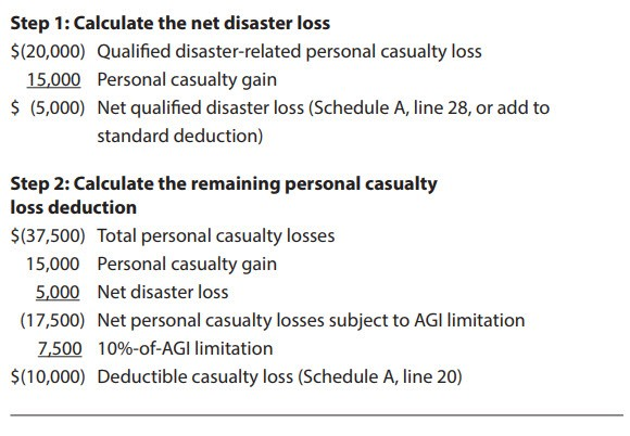 Analyzing the new personal casualty loss tax rules - Journal