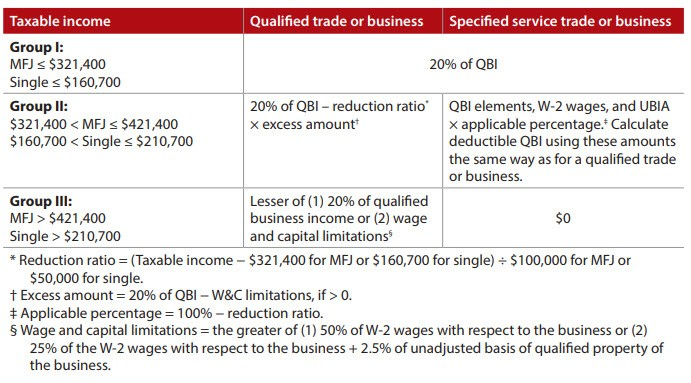 Deductible amount of each trade or business