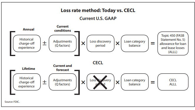 Loss rate method: Today vs. CECL