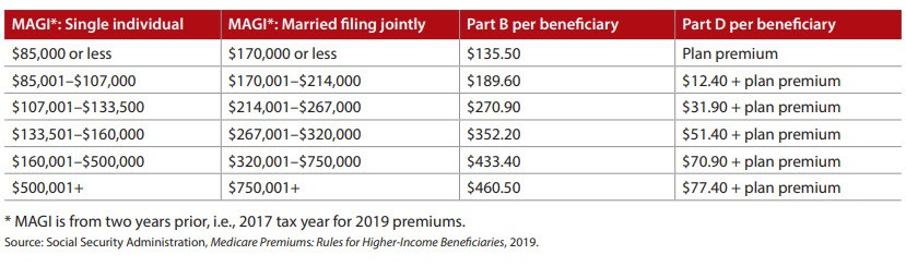 Medicare Parts B and D premiums for 2019