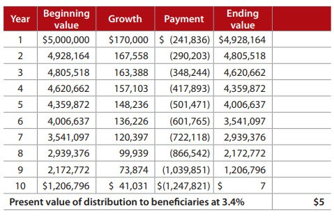 Table 5: Zeroed-out GRAT with increasing payments and return of 3.4%