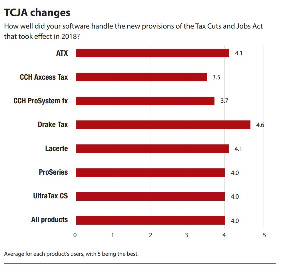 tcja-changes