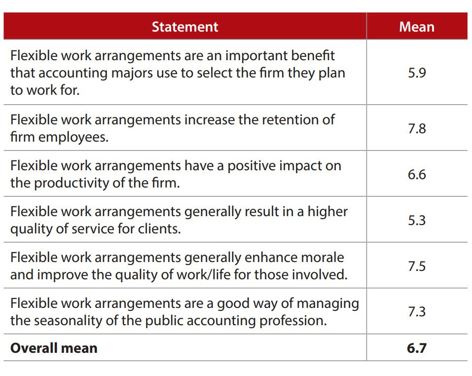 General perceptions of flexible work arrangements